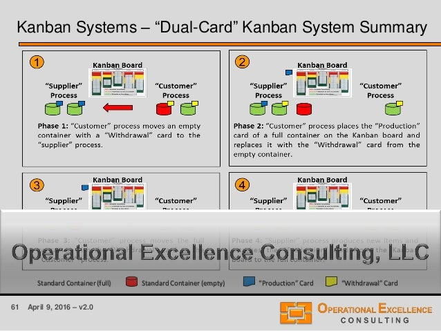 """61 April 9, 2016 – v2.0 Kanban Systems – """"Dual-Card"""" Kanban System Summary Standard Container (full) Standard Container (e..."""
