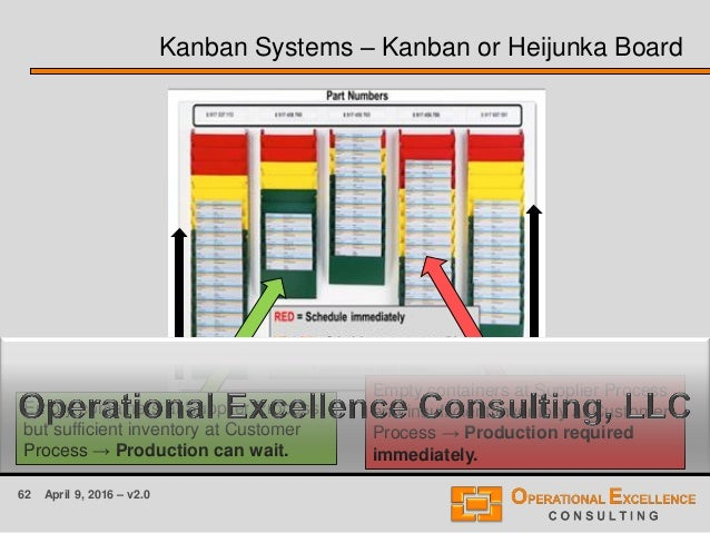 62 April 9, 2016 – v2.0 Kanban Systems – Kanban or Heijunka Board Empty containers at Supplier Process, but sufficient inv...