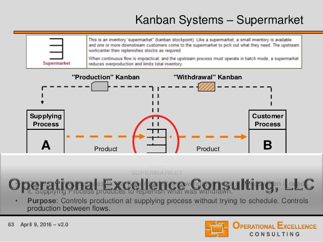 63 April 9, 2016 – v2.0 Kanban Systems – Supermarket • Customer Process goes to the Supermarket and withdraws what it need...