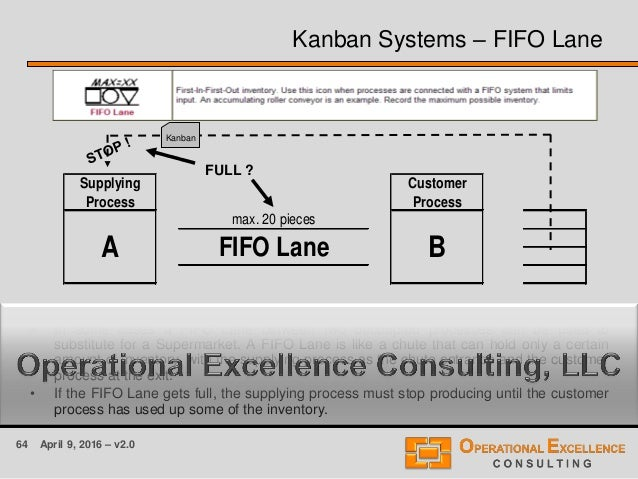 64 April 9, 2016 – v2.0 Kanban Systems – FIFO Lane • In some cases a FIFO Lane between two decoupled processes can be used...