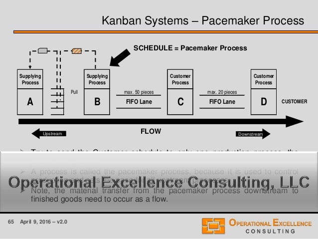 65 April 9, 2016 – v2.0 Kanban Systems – Pacemaker Process  Try to send the Customer schedule to only one production proc...