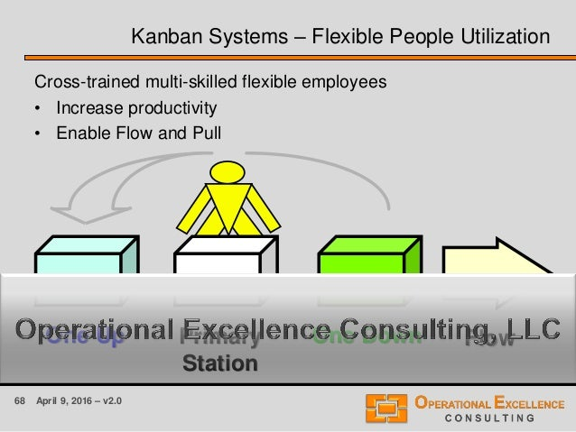 68 April 9, 2016 – v2.0 FlowOne Up One DownPrimary Station Kanban Systems – Flexible People Utilization Cross-trained mult...