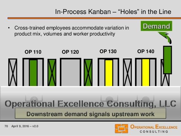 "70 April 9, 2016 – v2.0 OP 110 OP 140OP 130OP 120 In-Process Kanban – ""Holes"" in the Line • Cross-trained employees accomm..."