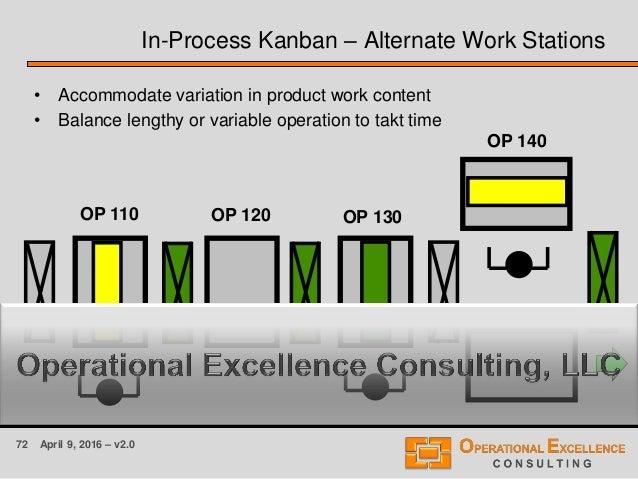 72 April 9, 2016 – v2.0 OP 110 OP 130OP 120 In-Process Kanban – Alternate Work Stations • Accommodate variation in product...