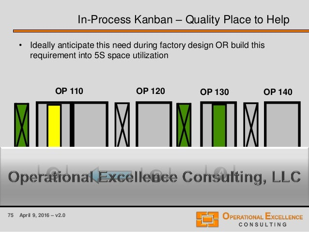 75 April 9, 2016 – v2.0 In-Process Kanban – Quality Place to Help • Ideally anticipate this need during factory design OR ...