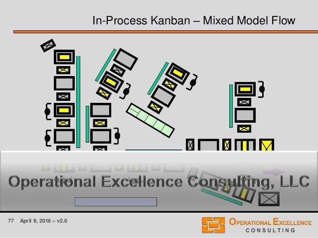 77 April 9, 2016 – v2.0 In-Process Kanban – Mixed Model Flow