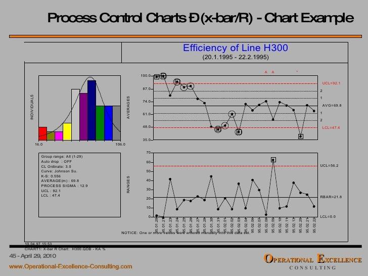 x bar control chart excel