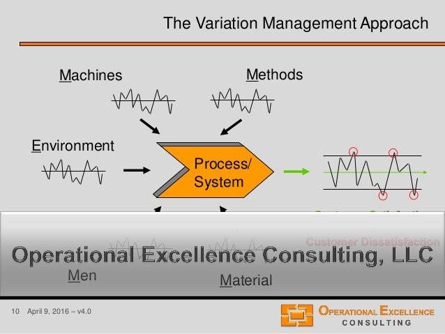 10 April 9, 2016 – v4.0 Customer Satisfaction or Customer Dissatisfaction Process/ System Material Machines Methods Men En...
