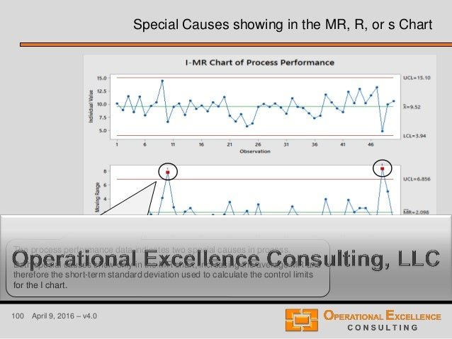 100 April 9, 2016 – v4.0 Special Causes showing in the MR, R, or s Chart The process performance data indicates two specia...