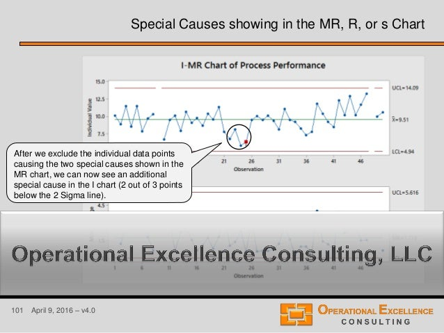 101 April 9, 2016 – v4.0 Special Causes showing in the MR, R, or s Chart After we exclude the individual data points causi...