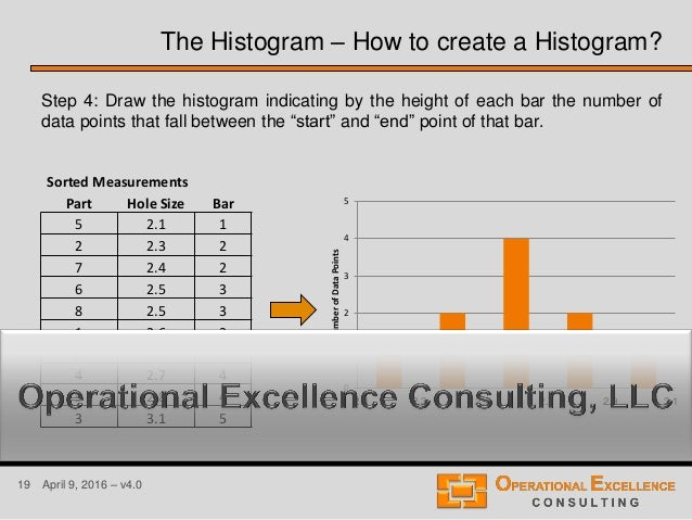 19 April 9, 2016 – v4.0 Step 4: Draw the histogram indicating by the height of each bar the number of data points that fal...