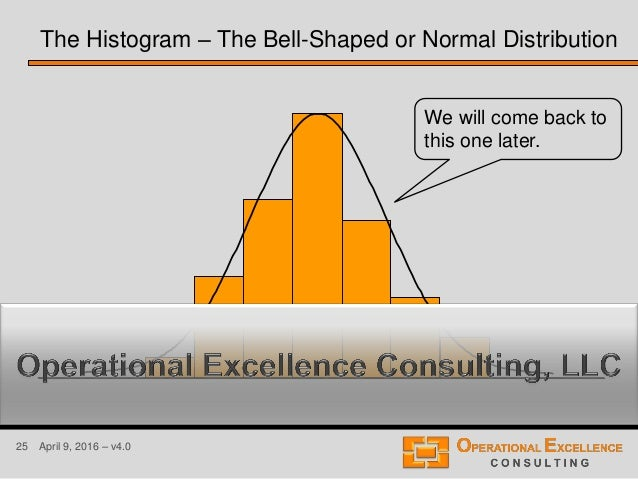 25 April 9, 2016 – v4.0 The Histogram – The Bell-Shaped or Normal Distribution We will come back to this one later.