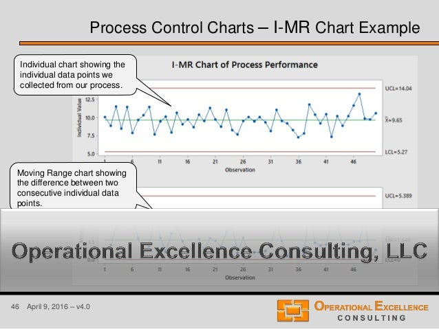 46 April 9, 2016 – v4.0 Process Control Charts – I-MR Chart Example Individual chart showing the individual data points we...