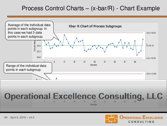 49 April 9, 2016 – v4.0 Process Control Charts – (x-bar/R) - Chart Example Average of the individual data points in each s...