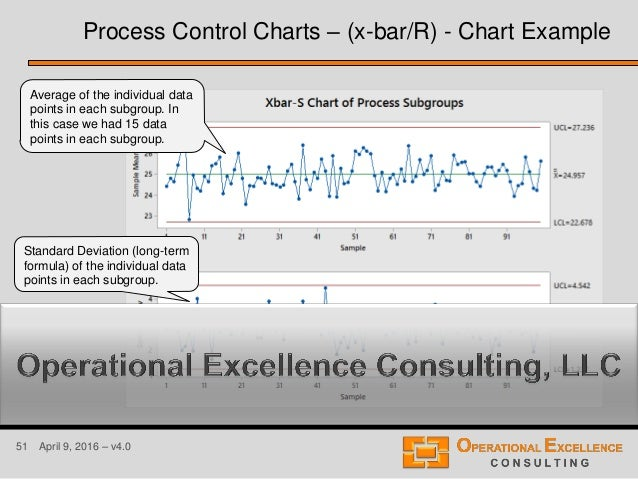 51 April 9, 2016 – v4.0 Process Control Charts – (x-bar/R) - Chart Example Average of the individual data points in each s...