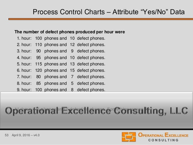 53 April 9, 2016 – v4.0 The number of defect phones produced per hour were 1. hour: 100 phones and 10 defect phones. 2. ho...