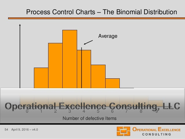 54 April 9, 2016 – v4.0 Number of defective Items 10 2 3 4 5 6 7 8 9 Average Process Control Charts – The Binomial Distrib...
