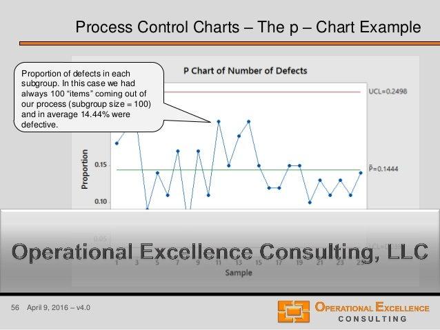 Diagram six sigma p diy wiring diagrams six sigma statistical process control spc training module rh slideshare net p diagram six sigma pareto ccuart Choice Image