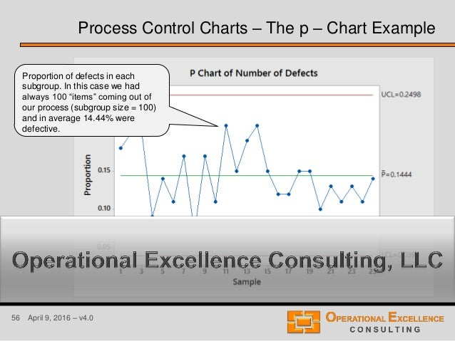 56 April 9, 2016 – v4.0 Process Control Charts – The p – Chart Example Proportion of defects in each subgroup. In this cas...