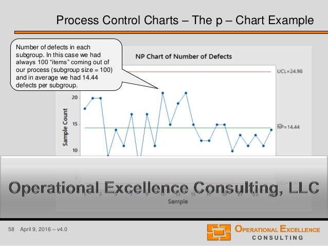 58 April 9, 2016 – v4.0 Process Control Charts – The p – Chart Example Number of defects in each subgroup. In this case we...