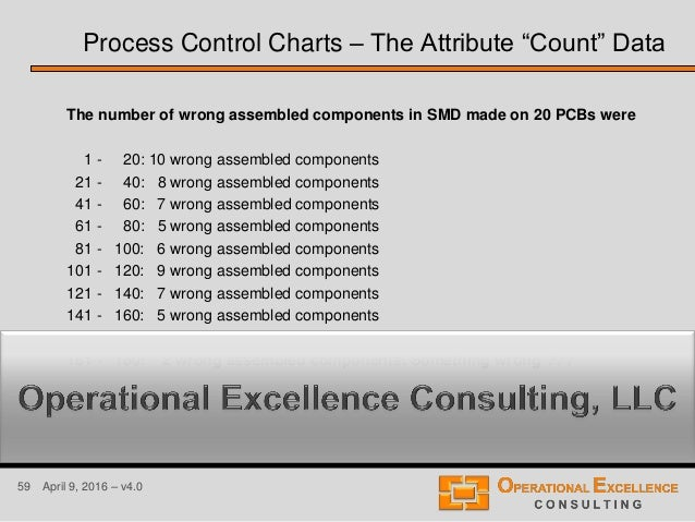 59 April 9, 2016 – v4.0 The number of wrong assembled components in SMD made on 20 PCBs were 1 - 20: 10 wrong assembled co...