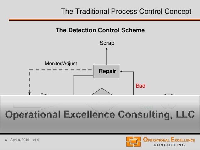 6 April 9, 2016 – v4.0 Process Inspection Good Bad Repair Scrap + Monitor/Adjust The Traditional Process Control Concept T...