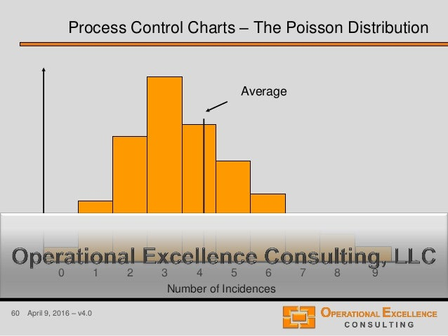 60 April 9, 2016 – v4.0 Number of Incidences 10 2 3 4 5 6 7 8 9 Average Process Control Charts – The Poisson Distribution