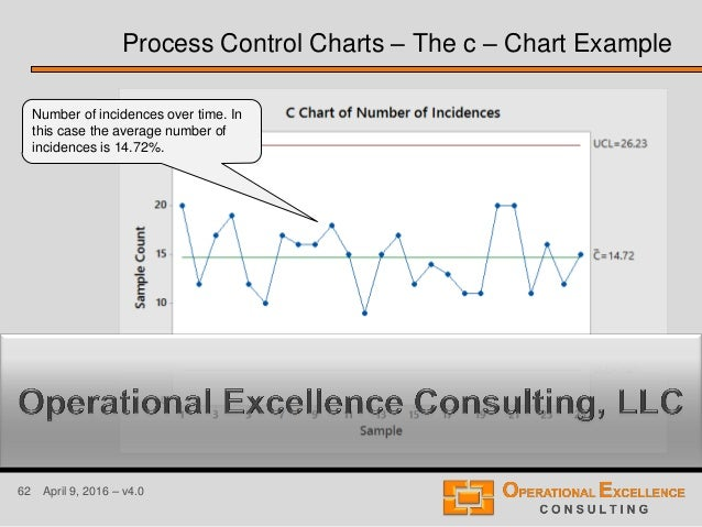 62 April 9, 2016 – v4.0 Process Control Charts – The c – Chart Example Number of incidences over time. In this case the av...
