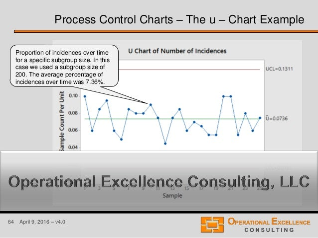 64 April 9, 2016 – v4.0 Process Control Charts – The u – Chart Example Proportion of incidences over time for a specific s...