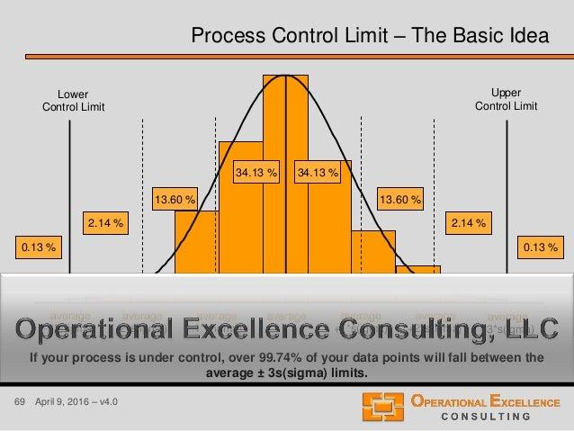 69 April 9, 2016 – v4.0 Process Control Limit – The Basic Idea average average +1*s(igma) average -1*s(igma) average +2*s(...