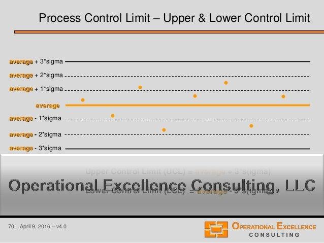 70 April 9, 2016 – v4.0 Upper Control Limit (UCL) = average + 3*s(igma) Lower Control Limit (LCL) = average - 3*s(igma) • ...