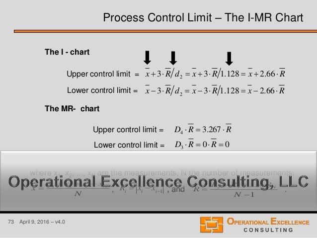73 April 9, 2016 – v4.0 Upper control limit = Lower control limit = Upper control limit = Lower control limit = The I - ch...