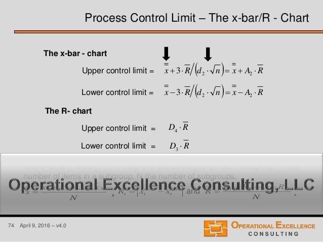 74 April 9, 2016 – v4.0 Upper control limit = Lower control limit = The R- chart Upper control limit = Lower control limit...