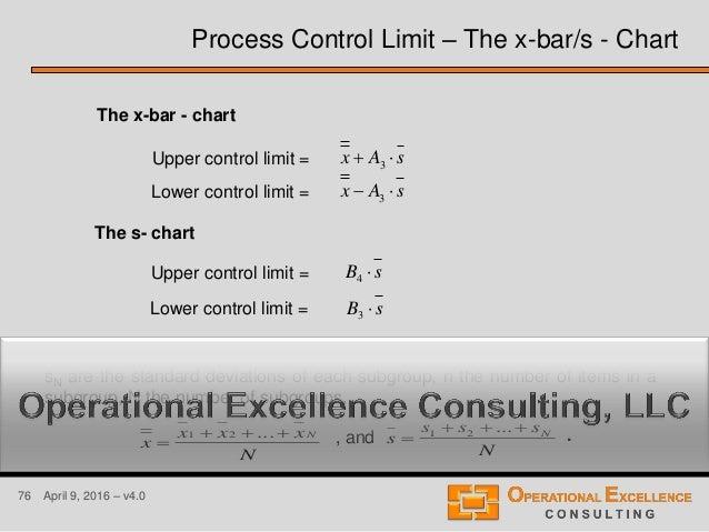 76 April 9, 2016 – v4.0 Upper control limit = Lower control limit = Upper control limit = Lower control limit = The s- cha...