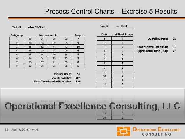 83 April 9, 2016 – v4.0 Process Control Charts – Exercise 5 Results Task #1 Subgroup Range 1 59 66 63 62 7 2 60 66 69 65 9...