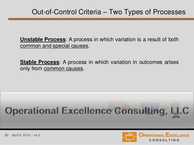 89 April 9, 2016 – v4.0 Unstable Process: A process in which variation is a result of both common and special causes. Stab...