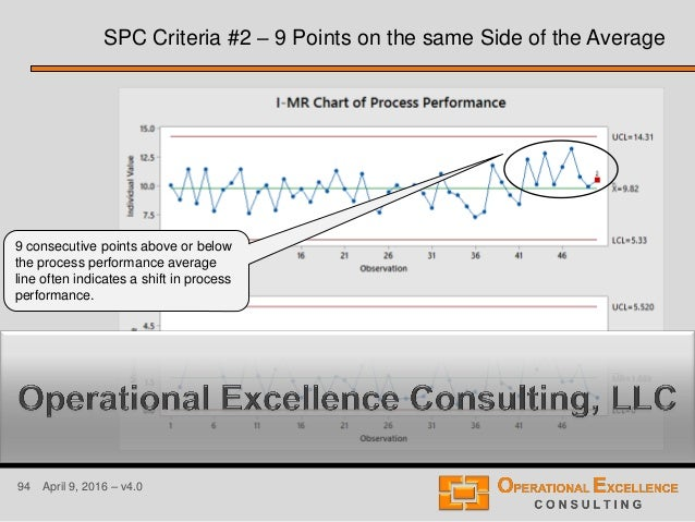 94 April 9, 2016 – v4.0 SPC Criteria #2 – 9 Points on the same Side of the Average 9 consecutive points above or below the...