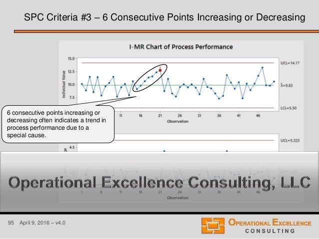95 April 9, 2016 – v4.0 SPC Criteria #3 – 6 Consecutive Points Increasing or Decreasing 6 consecutive points increasing or...