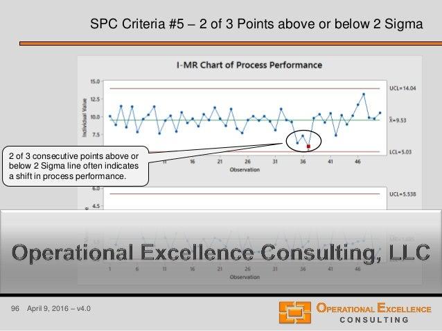 96 April 9, 2016 – v4.0 SPC Criteria #5 – 2 of 3 Points above or below 2 Sigma 2 of 3 consecutive points above or below 2 ...
