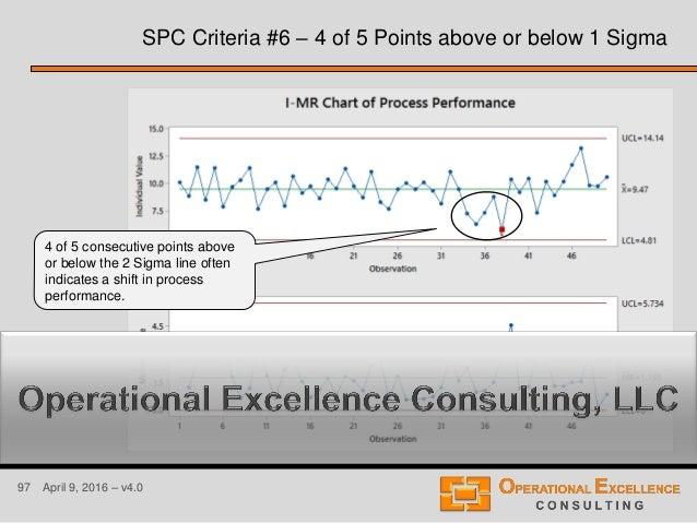 97 April 9, 2016 – v4.0 SPC Criteria #6 – 4 of 5 Points above or below 1 Sigma 4 of 5 consecutive points above or below th...