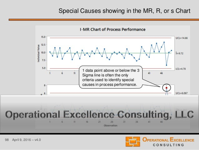 98 April 9, 2016 – v4.0 Special Causes showing in the MR, R, or s Chart 1 data point above or below the 3 Sigma line is of...
