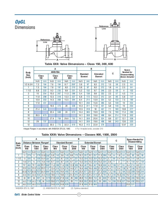 The Typical Globe Valves Manual Guide