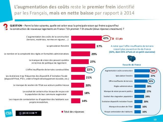 38% 37% 32% 28% 27% 24% 20% 16% 16% Augmentation coûts construction Spéculation foncière Offre insuffisante de terrains Rè...