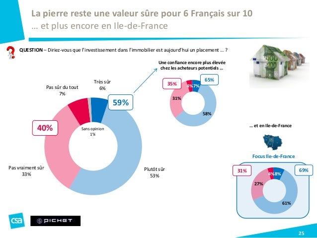 Très sûr 6% Plutôt sûr 53% Pas vraiment sûr 33% Pas sûr du tout 7% Sans opinion 1% 25 QUESTION – Diriez-vous que l'investi...