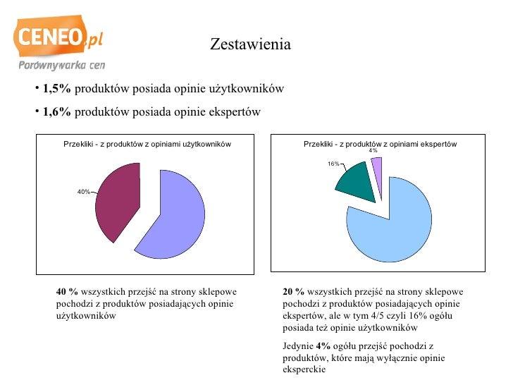 Zestawienia <ul><li>1,5%  produktów posiada opinie użytkowników </li></ul><ul><li>1,6%  produktów posiada opinie ekspertów...