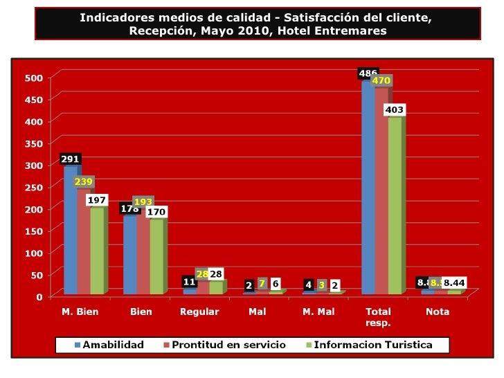 Indicadores medios de calidad - Satisfacción del cliente,  Recepción, Mayo 2010, Hotel Entremares