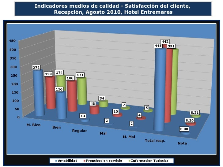 Indicadores medios de calidad - Satisfacción del cliente,  Recepción, Agosto 2010, Hotel Entremares