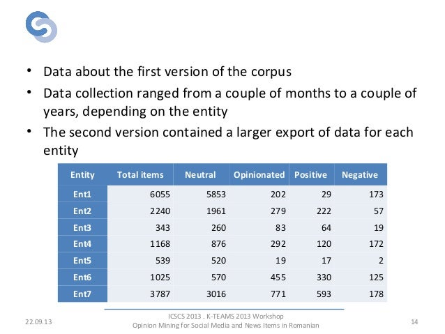 Opinionated Corpus • Data about the first version of the corpus • Data collection ranged from a couple of months to a coup...
