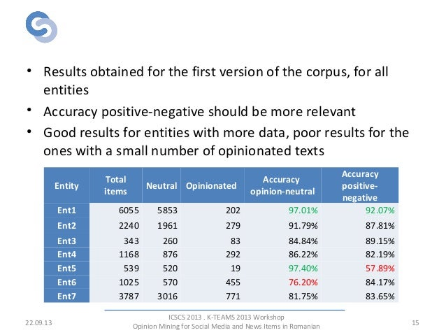 Results - Outline • Results obtained for the first version of the corpus, for all entities • Accuracy positive-negative sh...