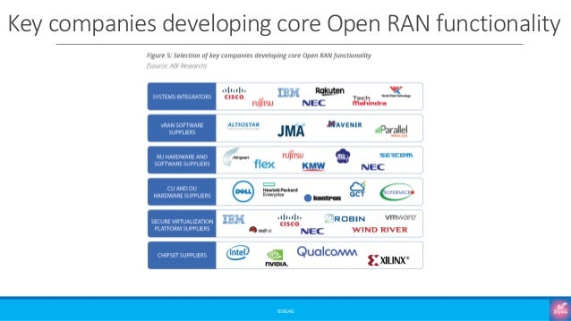Key companies developing core Open RAN functionality ©3G4G